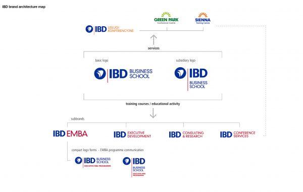 APOGEUM IBD znak firmowy architektura